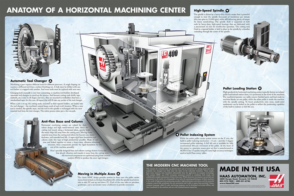Portfolio - Anatomy of a Horizontal Machining Center